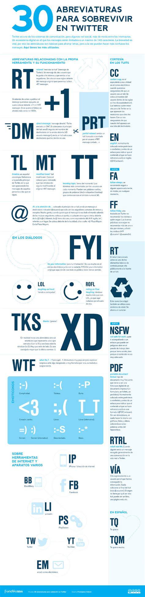 30 abreviaturas para sobrevivir en Twitter | Fundéu BBVA