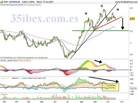 35 IBEX: Banco Popular, muy mal aspecto técnico