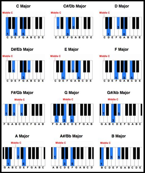37 best Piano Practice - Lessons and Tutorials For ...