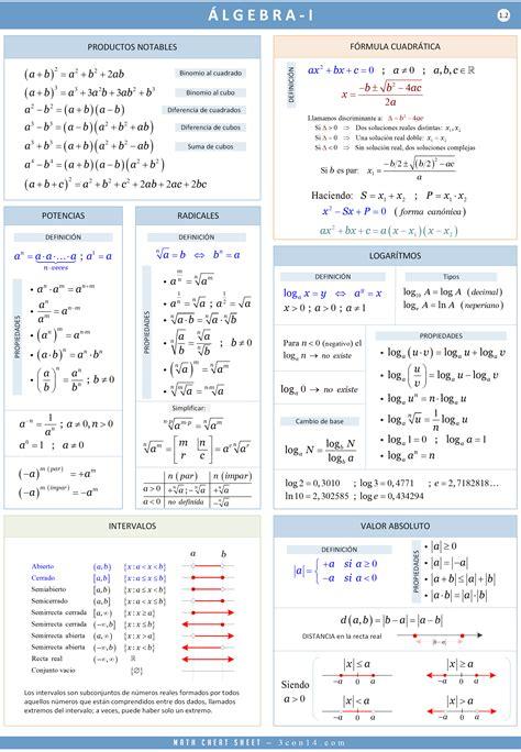 3con14 - Matemáticas - E · Álgebra I [Fórmulas]