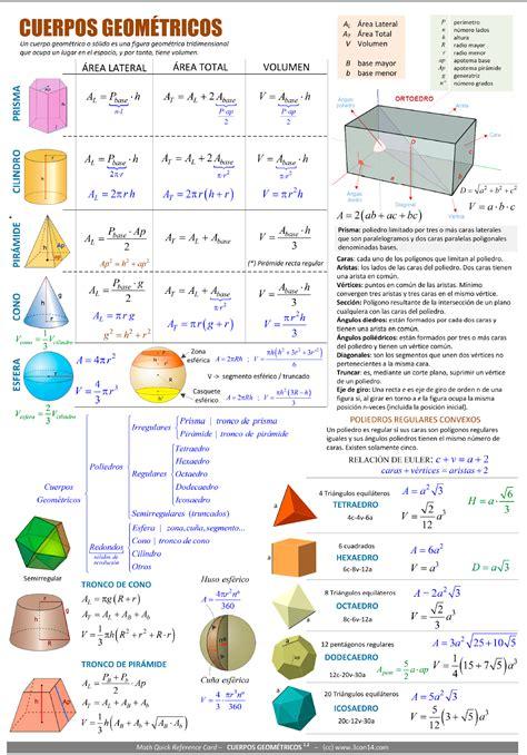 3con14 - Matemáticas - E · Cuerpos geométricos [Fórmulas]