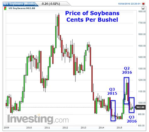3rd Quarter GDP at 4% Thanks to Soybeans?   Macro