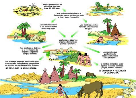 4. La Prehistoria   El Profe de Sociales