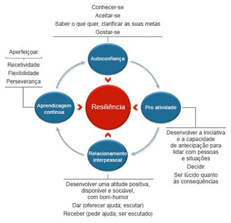 4 pilares da resiliência | O blog de Desenvolvimento ...