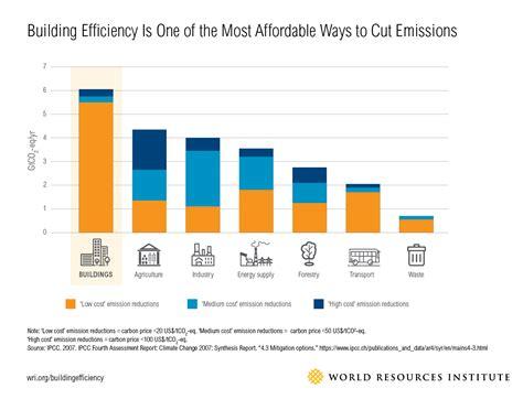 4 Surprising Ways Energy Efficient Buildings Benefit ...