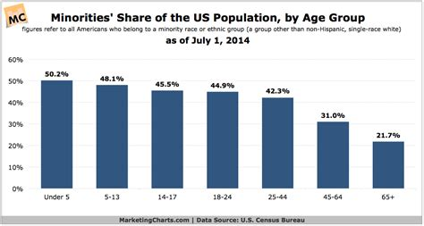 45% of 18-24-Year-Olds in the US are Part of a Minority ...