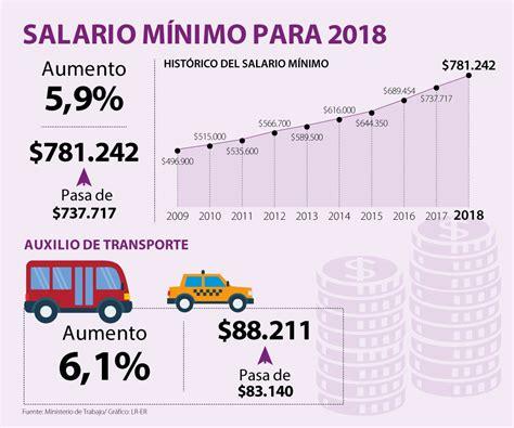 5.9% aumentó el salario mínimo para el 2018 - Emisora ...