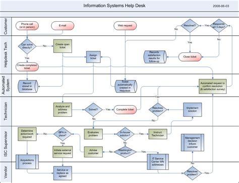 5 Best Images of Help Desk Escalation Flow Chart - Help ...