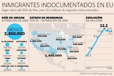 5 datos sobre la inmigración ilegal a Estados Unidos | El ...