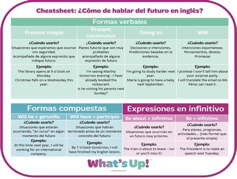 5 formas diferentes de hablar del futuro en inglés   What ...