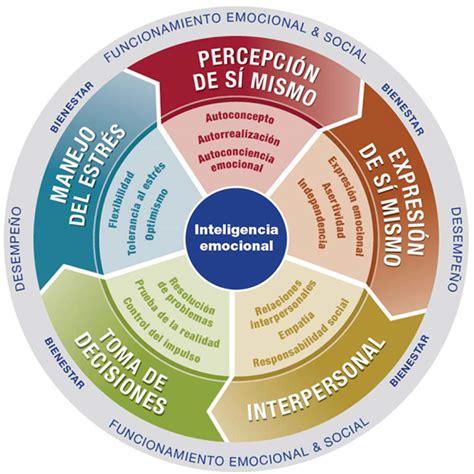 5 Pilares de tu inteligencia emocional | Amplía tus ...