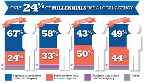 5 reasons millennials aren't buying insurance from local ...