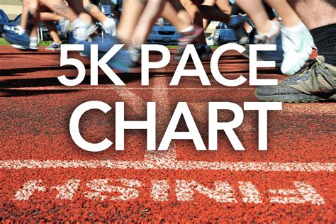 5k Pace Chart   Train for a 5K.com