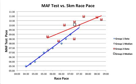 5km Race Prediction from Submax Performance Tests: A pilot ...