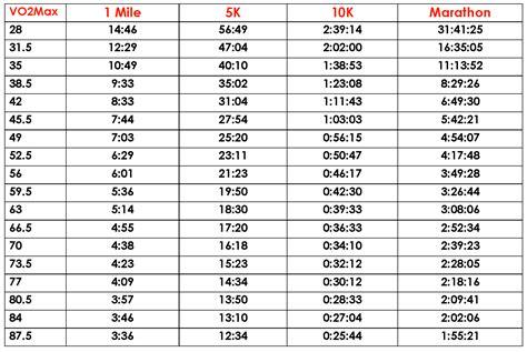 10k Race Time Chart - SEONegativo.com