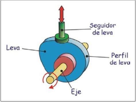 6.  LEVA   MECANISMOS