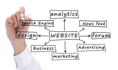 6 Marketing Strategies in Digital Era