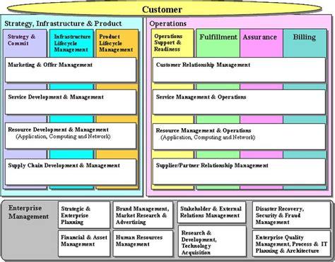 7 best images about eTOM Framework on Pinterest | Models ...