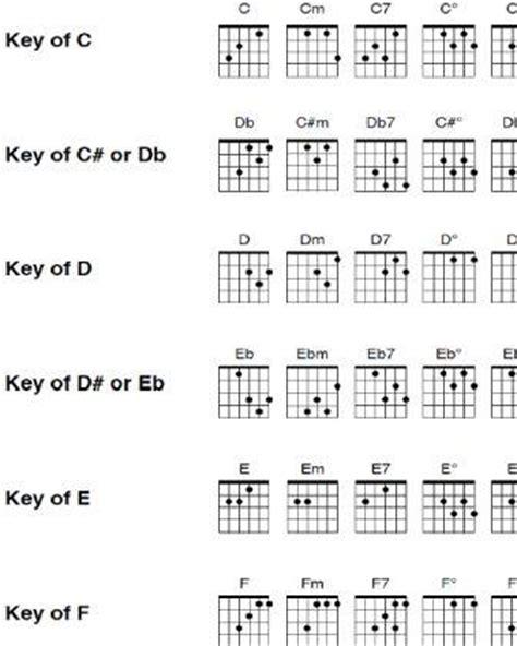 7 Best Images of Beginner Guitar Chord Chart PDF - Guitar ...