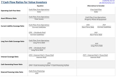 7 Cash Flow Ratios Every Value Investor Should Know