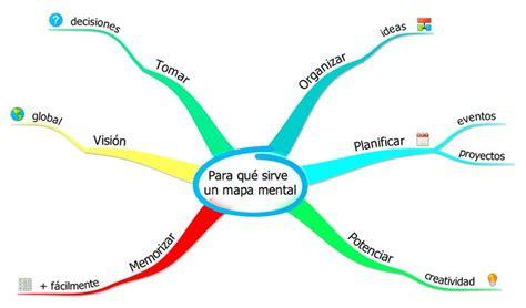76 best images about Mapas mentales on Pinterest   Spanish ...