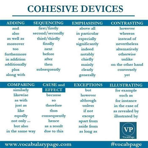 8 best Cohesive devices images on Pinterest | English ...