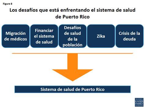 8 Preguntas & Respuestas sobre Puerto Rico | The Henry J ...