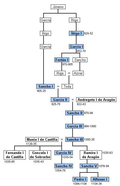 80 best H--16-Spain/Aragon Kingdom/(1113-1526) images on ...