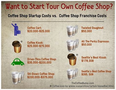 87 best images about Cafe/Coffee Shop on Pinterest ...