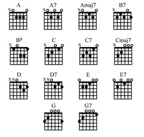 9 Best Images of Guitar Chords Finger Chart Printable ...
