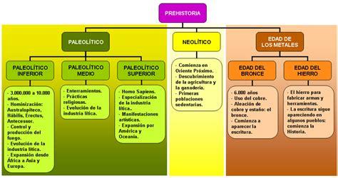 9. La Prehistoria. | SOCIALES Y NATURALES SECUNDARIA