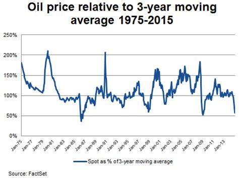 A 40 year history of crude oil price fluctuations   Wells ...