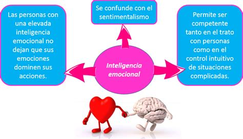 A. B. I. C. I. S. : Inteligencia emocional.