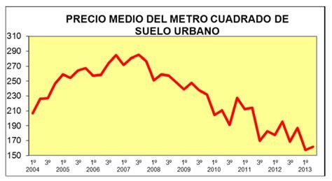 A cómo está el precio del suelo urbano   Ventadepisos.com