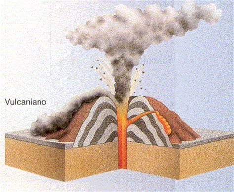 À Descoberta das Ciências : Tipos de erupções