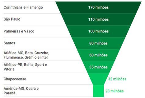 A distribuição das cotas de televisão na Série A 2018, com ...
