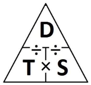 A formula triangle involving distance, time, and speed ...