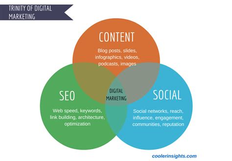 ABCs of Content Marketing, SEO and Social Media | Cooler ...