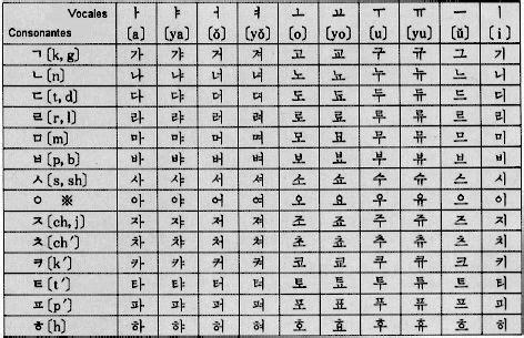 abecedario coreano - Buscar con Google | f | Pinterest ...