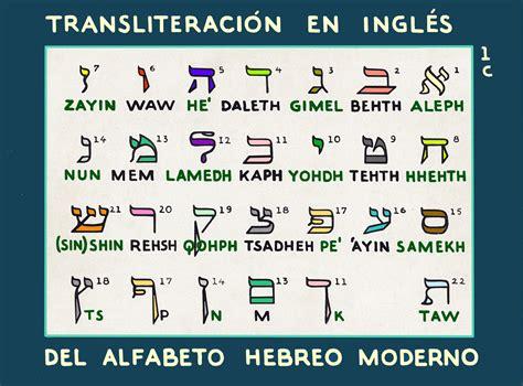 Abecedario En Ingles Y Espanol | apexwallpapers.com