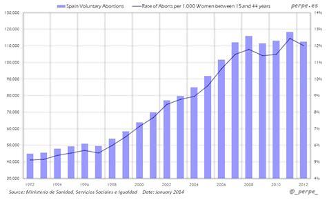 Abortos en España desde 1992 / Abortions in Spain since ...