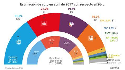 Abr17. Estimación de voto en España