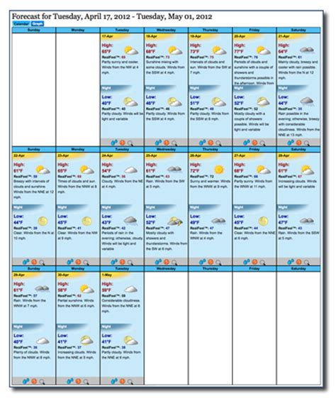Accuweather 15 Day Forecast