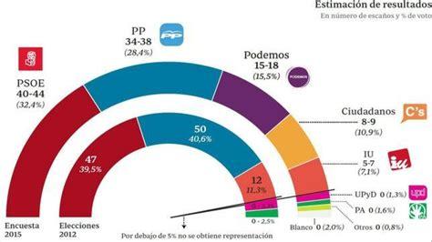 ¿Acertaron las encuestas en el resultado de las elecciones ...