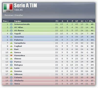 Acontecer Futbolistico: Clasificacion Liga Italiana
