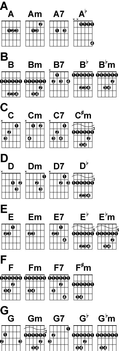 Acoustic Guitar Chords Finger Placement Pictures to Pin on ...