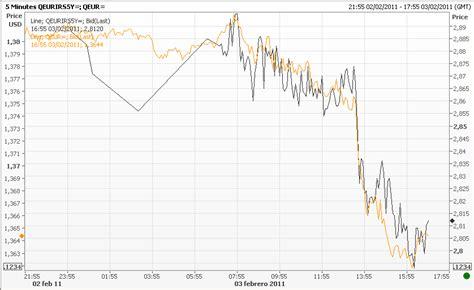 Actualidad económica y comentarios de mercado: ECB: La ...