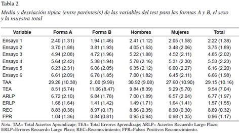 Adaptación en población infantil del test neuropsicológico ...