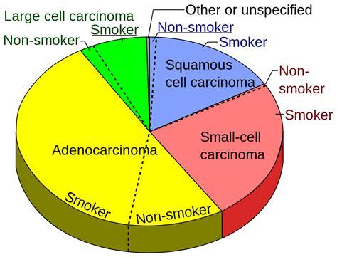 Adenocarcinoma of the lung - Wikipedia
