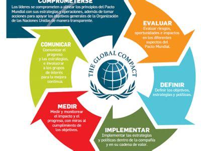 Adhesión al Pacto mundial de Naciones Unidas-The Global ...